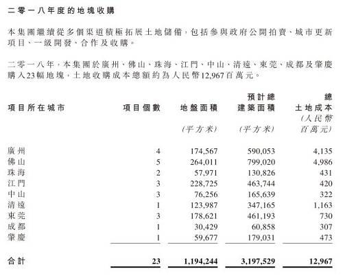 不过,或也正由于在大湾区的疯狂拿地,导致其财务杠杆略有上升。财报显示,时代中国2018年的资产负债率从2017年末的72.43%,略微上升至74.97%,其中,带息债务在全部投入资本中的占比高达73.75%,同比去年上升5.62个百分点。