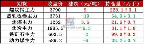 3月13日,全国共有6钢厂发布调价信息,上调幅度在20-60元/吨。