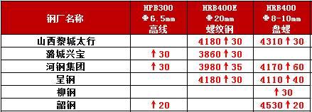 最高60!钢厂涨价底气足,钢价要高涨?