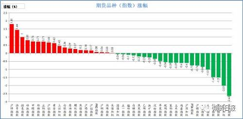 昨日期货市场大多数下跌。涨幅比较大的是沪锌,涨幅近2%,其次是沥青,涨幅近1.5%,然后是强麦,涨幅1%;跌幅比较大的是菜油,跌幅超2.5%,其次是中证500,跌幅超2%,然后是橡胶,跌幅1.5%。
