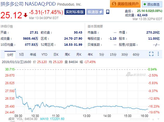 财报发布后股价跳水 拼多多周三大跌17%