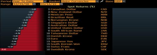 美銀美林認為,英鎊近期走勢說明,市場認為投票延長脫歐截止日期將排除無協議脫歐風險,英鎊兌美元將在1.30的多空分界嶺上方逐步構築新的交投區間。