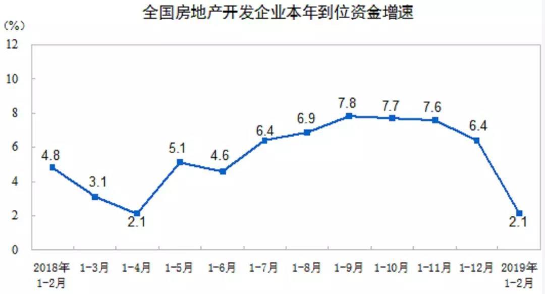 全国房地产市场持续降温  开发投资累计增速创5年新高