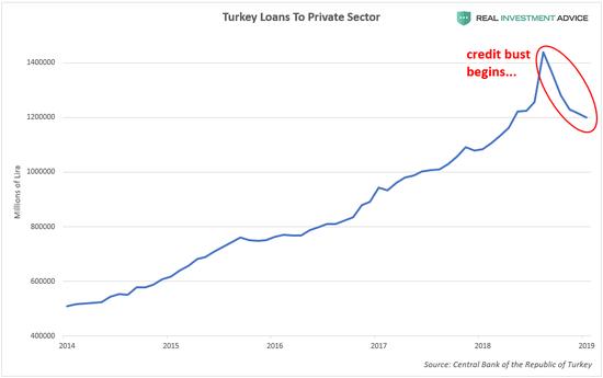 (土耳其信贷泡沫出现破裂迹象,来源:Real Investment Advice)