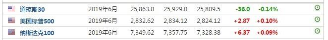 美股前瞻 | 三大指数小幅波动,小牛电动(NIU.US)盘前股价大涨5.52%