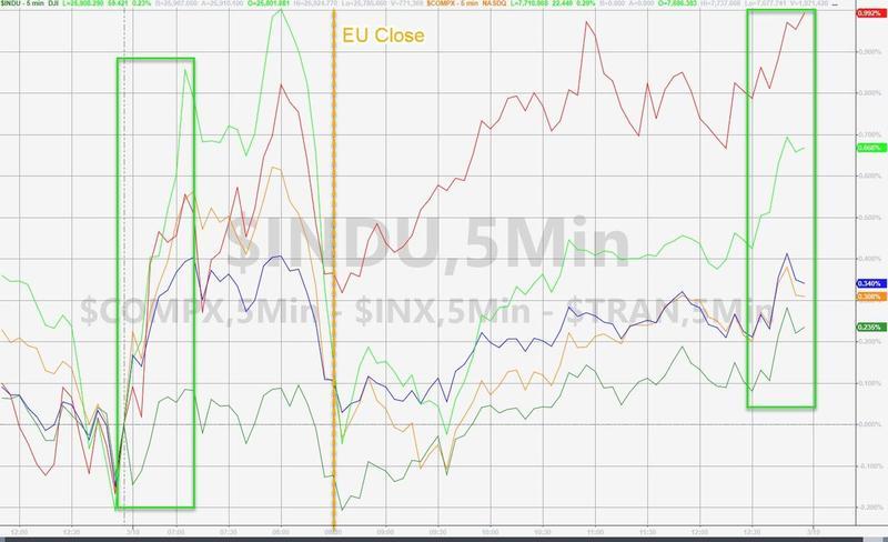 美国三大股指齐升静待美联储决议银行和科技股领涨