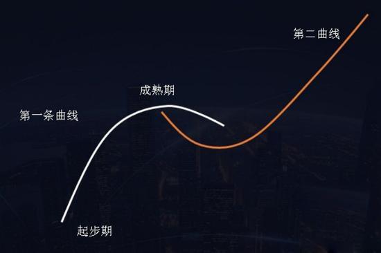 攜程的悲傷故事:美團搶下半壁江山 缺乏第二增長曲線