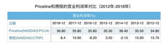 Priceline利润率长期保持在34%以上,而携程2018年的营业利润率为8.4%,仅为Priceline的四分之一,甚至在2012和2014年还出现了负值。