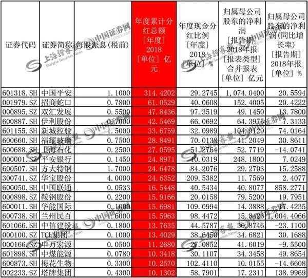 现金分红比例(现金分红总额/净利润)超过100%的有15家。