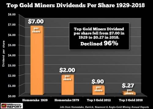 Newmont Mining 在2018年的股息相對較多,每股派息0.56美元。 即便如此,Newmont Mining 加上文中的TOP 3 平均股息也只有0.27美元每股。