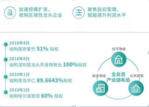 这家物业利润接近百强房企!而且年增长170%!