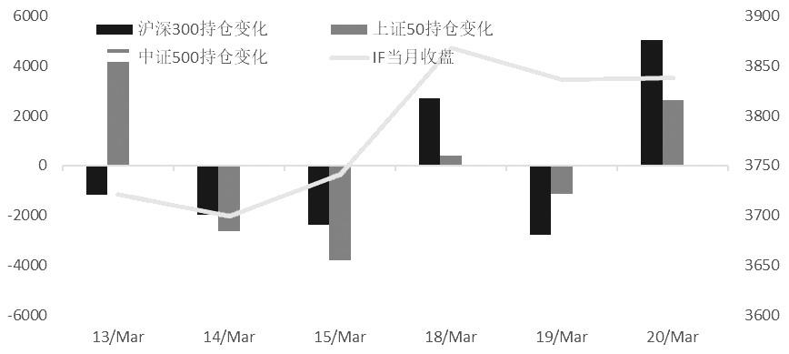 综合分析,期指总持仓在经过一周多的减仓周期后全线大幅增仓,对市场突破有利。从净持仓和重点席位持仓看,数据较为纠结,没有形成一致性信息,预计市场的突破仍将形成争夺局面。