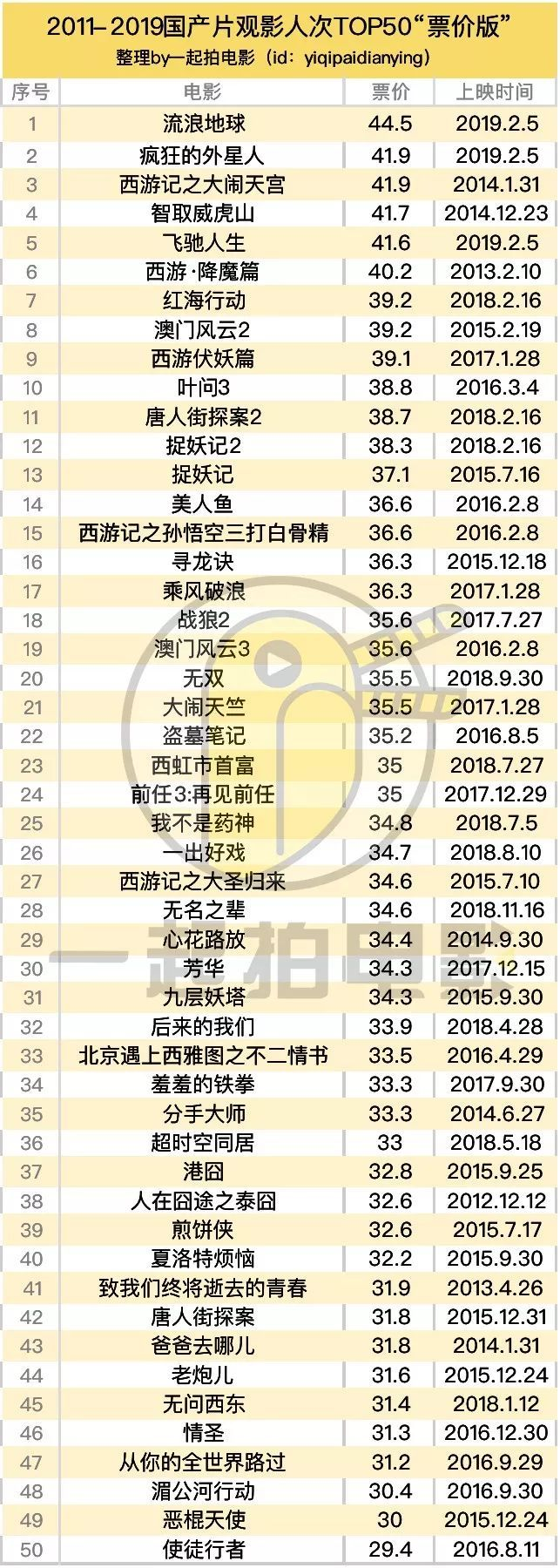 2d排行榜2019_2019年第1周白电畅销机型排行榜分析:海尔冰箱霸榜附榜单