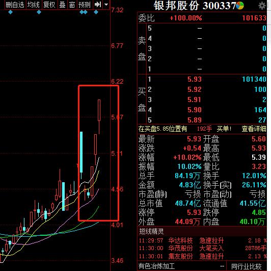 银邦股份蹭科创板热点误导投资者 股价连续涨停引深交所关注