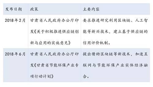 原创   代表热议,各地区块链政策更给力――全国各地区区块链政策汇总整理(下)