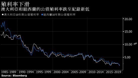 美国国债引领全球债券上扬,因投资人认定经济衰退和降息周期即将到来。美国3个月期和10年期债券收益率曲线自2007年以来首度倒挂,因近期报告显示,法国和德国经济疲软,同时美国一项制造业指数也放缓。