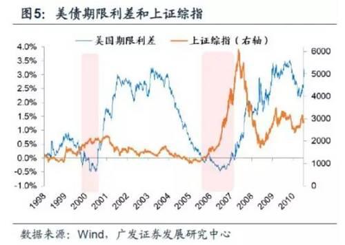以2006-2007年美债期限利差倒挂为例,由于利率倒挂,导致经济预期下滑,美元指数下跌,全球信用紧缩放缓,新兴市场货币承压缓解,资金从美国流出,市场流动性得以改善,使得新兴市场指数(包括上证综指)大多显著上涨。因此一定程度上讲,美元指数对于A股的影响相比美债收益率来说更大一些。所以咱们,尤其对于A股投资者来说,不必太过于惊慌,其影响在经过美债收益率-美元指数-美股-A股这么一个传导过程后,传导效应不会太大。