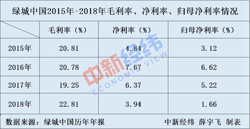 绿城中国20强房企中销售增速最低净利润率连续两年下滑