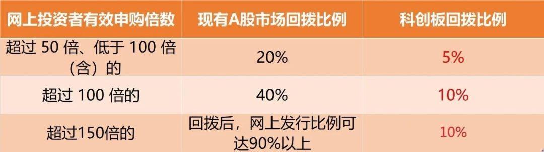 """中国科创板首批名单已出炉,散户如何参与?这份""""打新""""攻略,请收好!"""