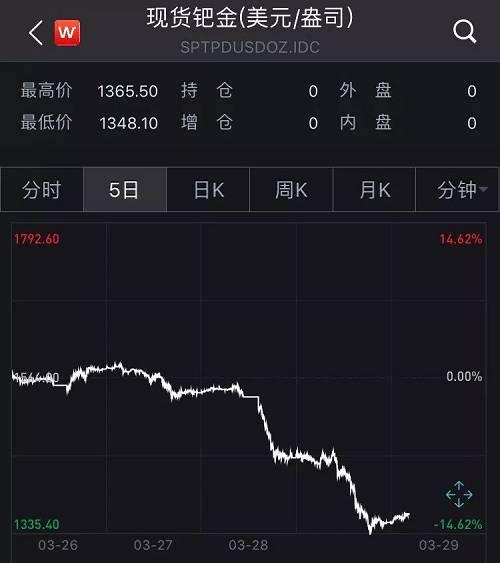 而在3月21日,現貨鈀金盤中創出1615.5美元/盎司的新高。 短短一周時間,其價格已從歷史高位回落16.56%。
