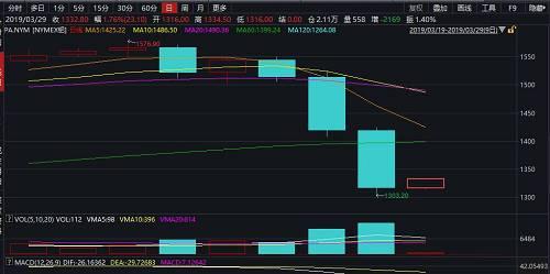 週四美股午盤時,NYMEX鈀金期貨跌超115美元,跌幅擴大至8.2%,最低觸及1303.60美元/盎司,刷新2月4日以來的七週新低,較3月21日的歷史高位回落逾270美元。