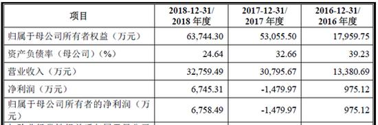 2018年,天奈科技净利润和营收分别达到6745万元和3.28亿元,适用于科创板上市第一款标准第二款内容:预计市值不低于10亿元,最近一年净利润为正且营业收入不低于1亿元。