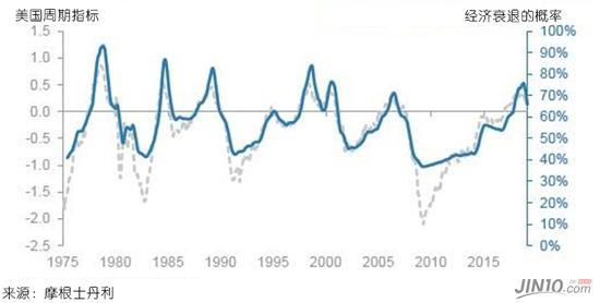 摩根士丹利:未来12个月美国经济有70%可能下行