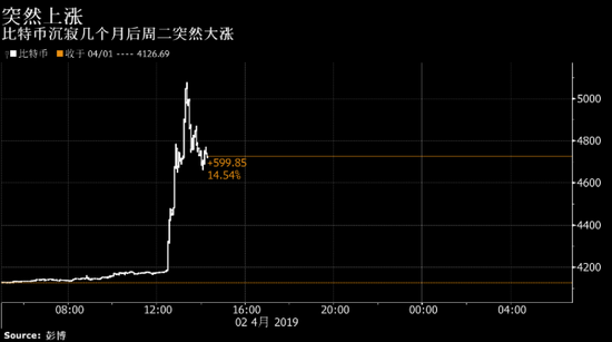 比特币一度升破5000美元加密货币市场突然焕发生机
