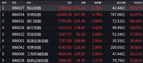 其中,券商板块再掀涨停潮,海通证券、东吴证券、中国银河、国金证券、华创阳安等多只券商股纷纷涨停。