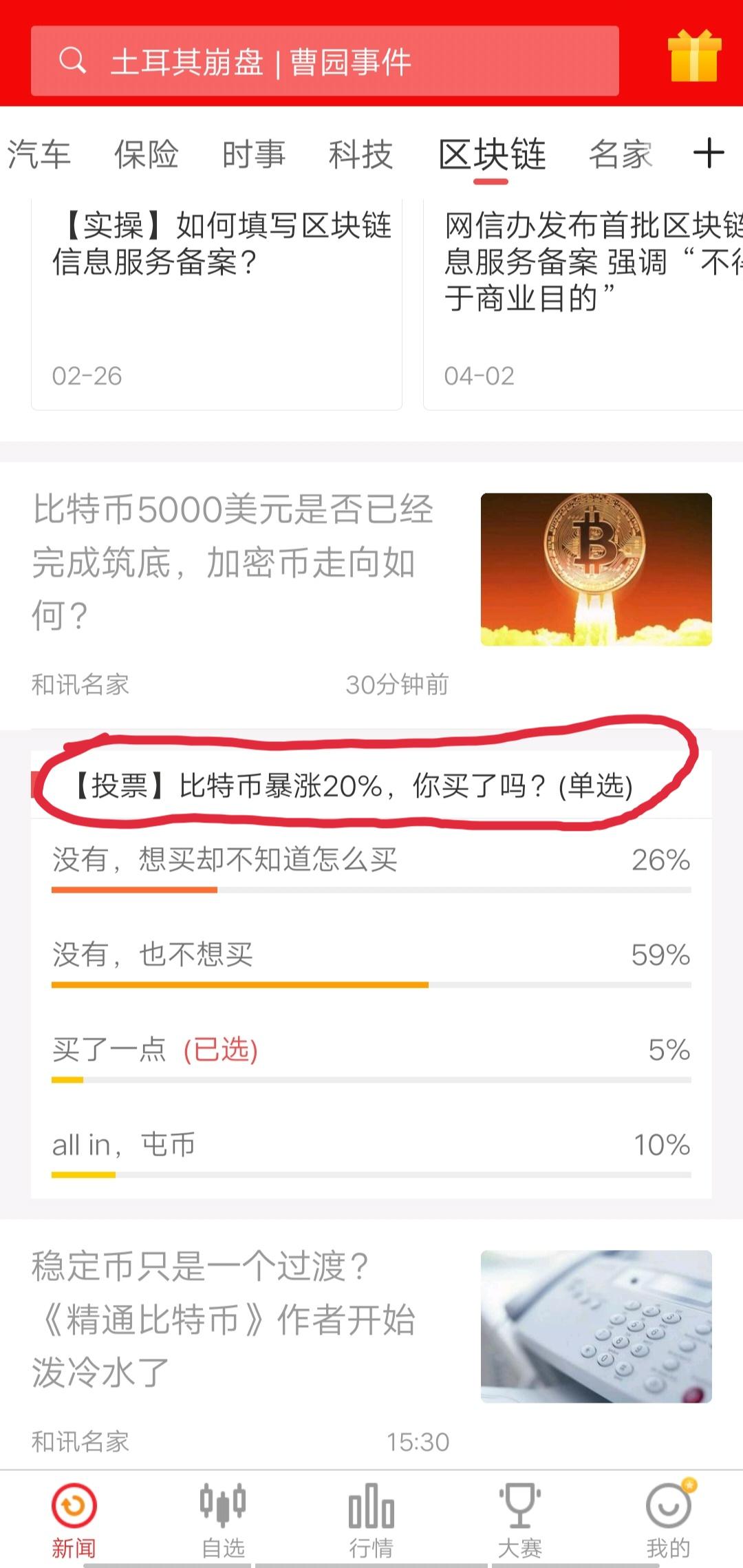 比特币调查,26%的人想投资但不知道如何投资!