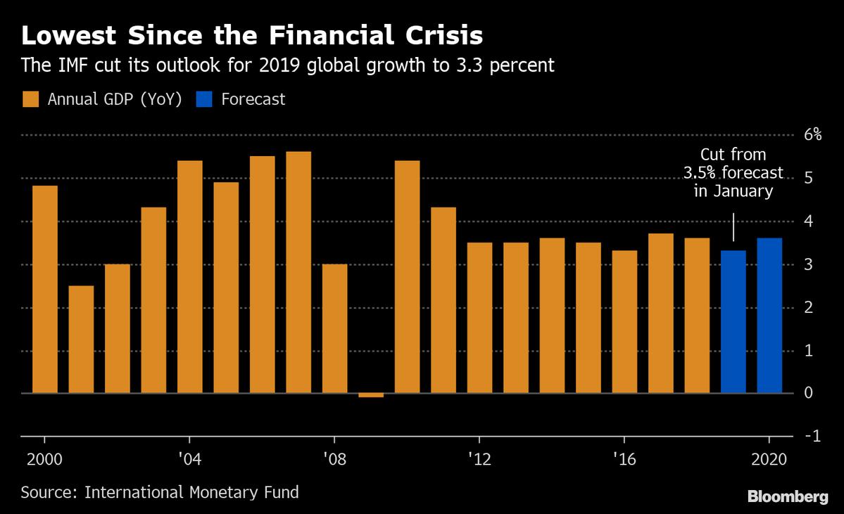 2019年全球經濟增長率_20190122 IMF下調全球經濟增長率 黃金輕微下跌 行業分析報告 經管之...