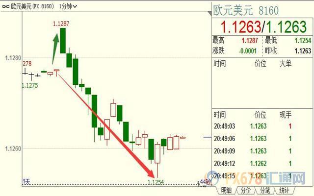 德拉基仍看衰经济增长前景,并强调维持宽松,欧元短线急挫近25点