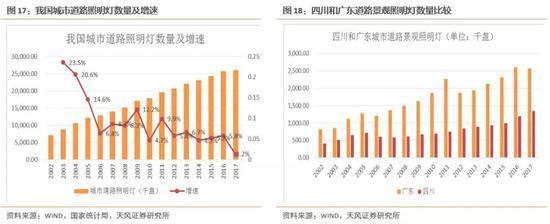 天风证券:淘金5G新基建 伶俐路灯有看撬开千亿新市场