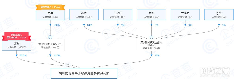 这家待收超2.8亿的深圳P2P宣布退出并转型助贷