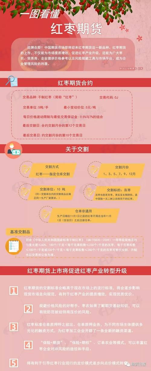 """美容养颜的""""红枣""""即将登场 在郑州商品交易所挂牌上市"""
