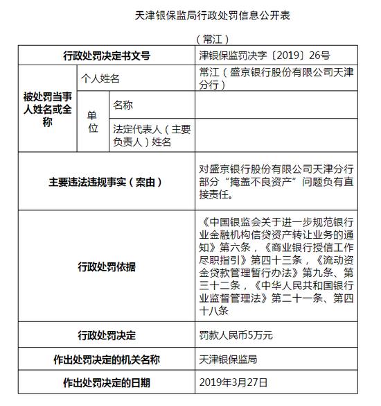 盛京银行天津分行被罚55万:掩盖不良资产