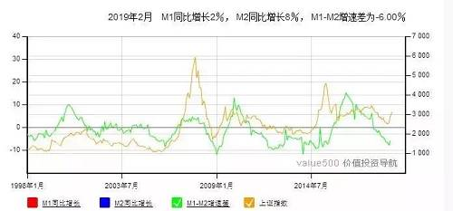 我们印象深刻2009那年,M2增速是27.7%,其中1月M2增速18.79%。这样一对比,就很明显,8.6%的增速,只能说仍在相对低位,印钞没有大家想象中的快,最多称之为