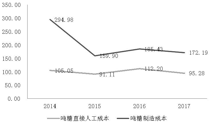 图为2014—2017年吨糖成本转折