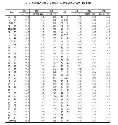 广州的新房价格涨幅在4个一线城市中依然领跑,环比上涨0.8%,但涨幅已较2月有所回落;同比上涨11.9%,比2月涨幅扩大0.6%个百分点。