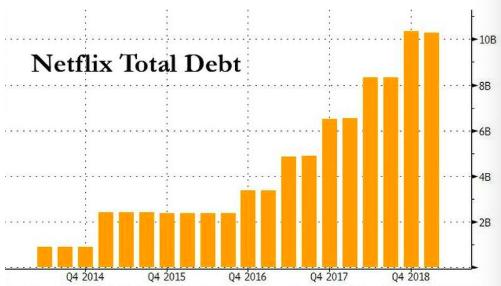 竞争激烈 奈飞重回垃圾债市场 融资20亿美元输血内容扩张