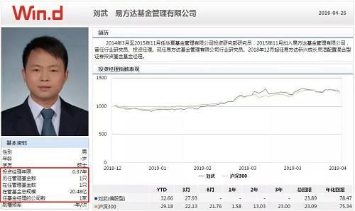 据Wind数据显示, 刘武具备5年的从业经验,2014年3月至2015年11月任华夏基金投资研究员,2015年11月加入易方达基金,曾任行业研究员、投资经理,2018年12月起,任易方达新兴成长灵活配置混合基金的基金经理。
