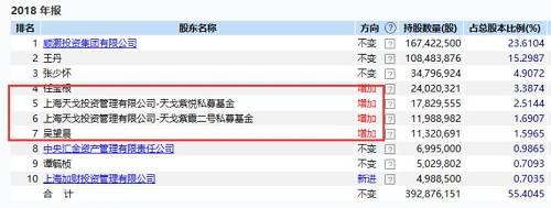 此外,上海加财投资管理有限公司在2018年一季度之后,逐步吸筹成为第十大股东。