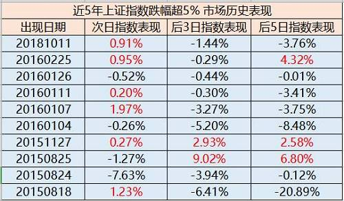 所以,不管内外部环境如何,今天的市场大概率出现反弹。但反弹过后,有超过70%的概率,指数会继续下跌。