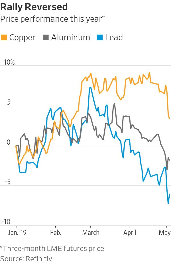 工业金属价格大幅下跌,引发经济增长担忧