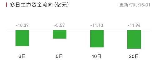 5月6日,贵州茅台成为沪股通第一大净卖出股票,净卖出额达到14.30亿元,买卖总额为47.5亿元。