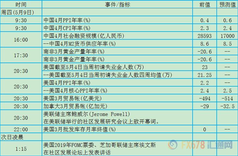 5月9日外汇交易提醒