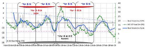 洪灏:经济周期确认了一个重要的拐点