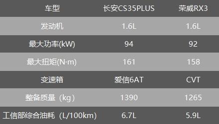针尖与麦芒的对决,长安CS35PLUS和荣威RX3谁更值得买?-梦之网科技