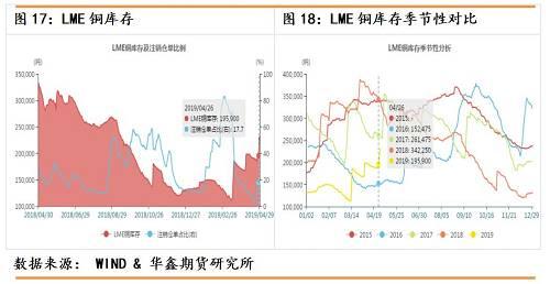 截止至2019年04月26日,COMEX铜库存为34,731吨,较上一交易日减少200吨。从季节性角度分析,当前库存较近五年相同时间相比维持在较低水平。