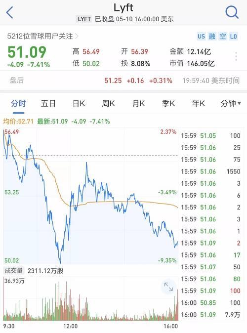 对于Uber糟糕的首秀,其首席财务官Nelson Chai表示,并不关注首日交易行情,公司更加关注长期发展。